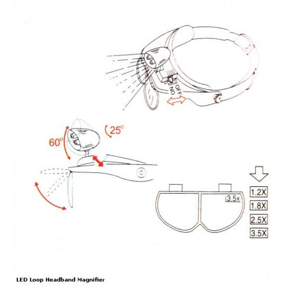 bandeau loupe avec clairage led quipements distribution soltec. Black Bedroom Furniture Sets. Home Design Ideas